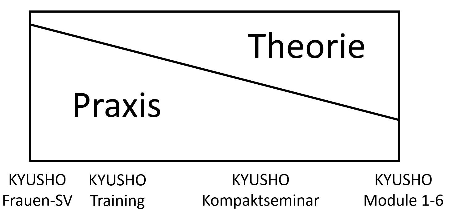 KYUSHO Theorie und Praxis